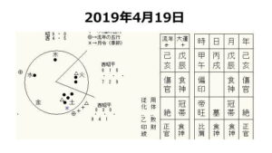 20190419日に交通事故が起きた日の運気